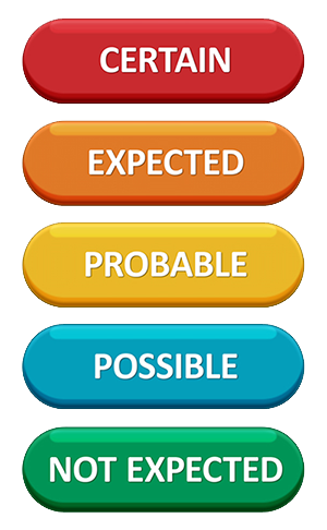 A chart of the five threat levels. The levels are certain(red), expected(orange), probable(yellow), possible(blue) and not expected(green)